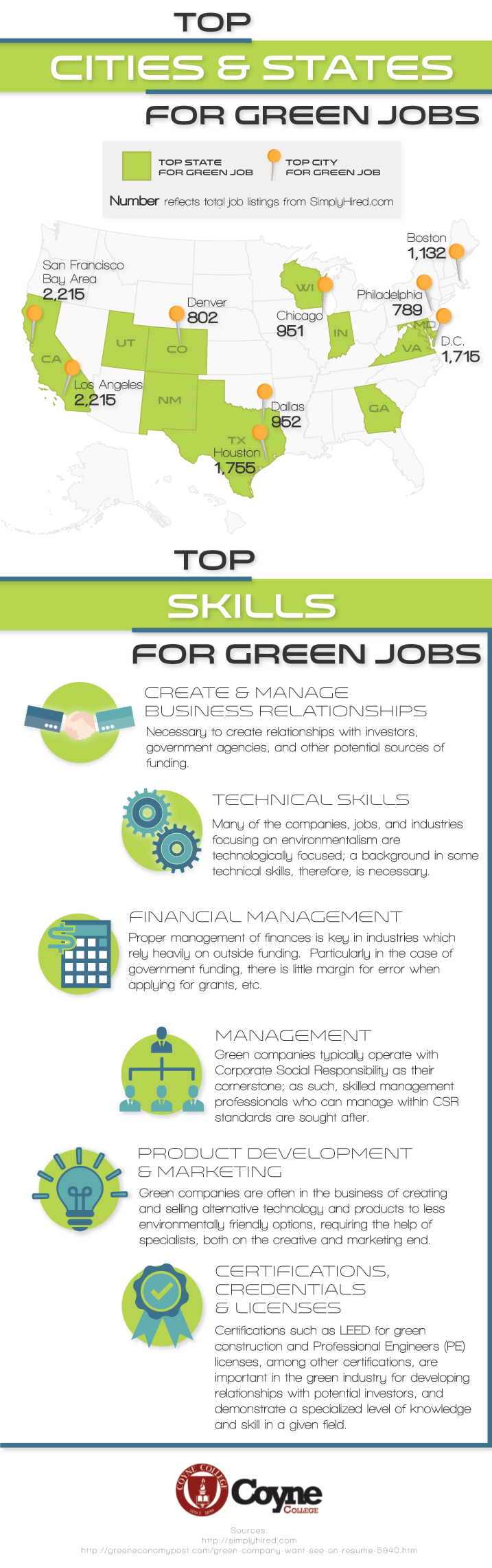 Green Collar Jobs Trade School Programs In Chicago